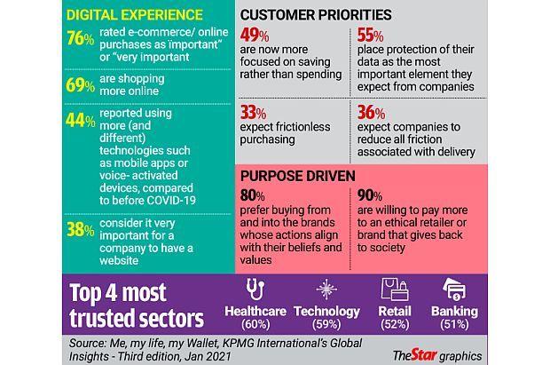 KPMG: Customer-centricity critical to business plan