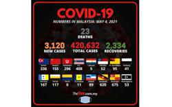 Covid-19: 3,120 new cases bring total to 420,632