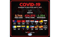 Covid-19: 3,744 new cases, 17 fatalities bring death toll to 1,591
