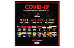 Covid-19: Another 3,551 cases recorded, Selangor figures stay above 1,000