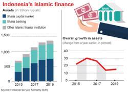 Digital platforms offer Indonesians alternative way to invest