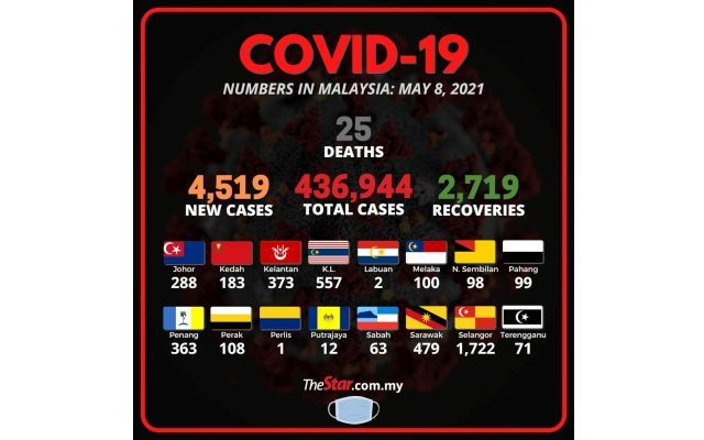 Covid-19: 4,519 new cases, 25 fatalities bring death toll to 1,657
