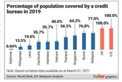 Credit scoring takes centre stage