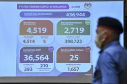 Health DG: Covid-19 cases will surpass 5,000 daily by end May – unless Malaysians do their part