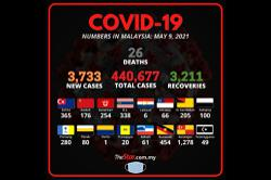 Covid-19: 3,733 new cases, Selangor still top with 1,278