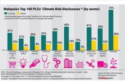 ESG gaining ground in banking