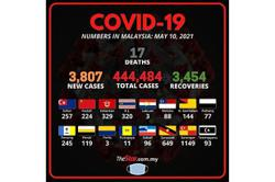 Covid-19: 3,807 new cases, Selangor records highest cases at 1,149