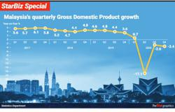 Slight dip in Q1 GDP likely