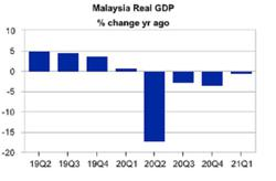 Moody's: Malaysia's nationwide lockdown may undo recent economic progress