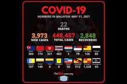 Covid-19: 3,973 new cases, Selangor still top with 1,328