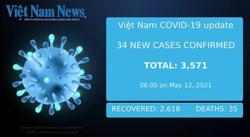 Vietnam reports 34 new Covid-19 cases