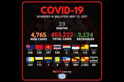 Covid-19: Record high of 39 fatalities take death toll to 1,761