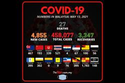 Covid-19: 4,855 new cases for 458,077 total, 27 deaths