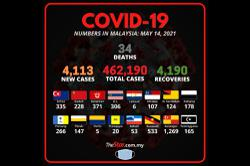 Covid-19: 4,113 new cases reported, Selangor still tops the list with 1,269