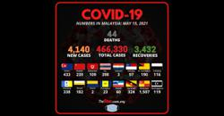 Covid-19: Record of 44 new deaths, cases breach 4,000 for fourth day in a row