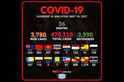 Covid-19: 3,780 new cases, Selangor leads with 1,275