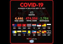 Covid-19: 4,446 new cases, Selangor tops list with 1,650 infections