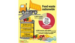 Daily food waste staggering