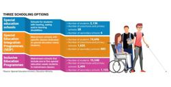 Roadmap for persons with disabilities