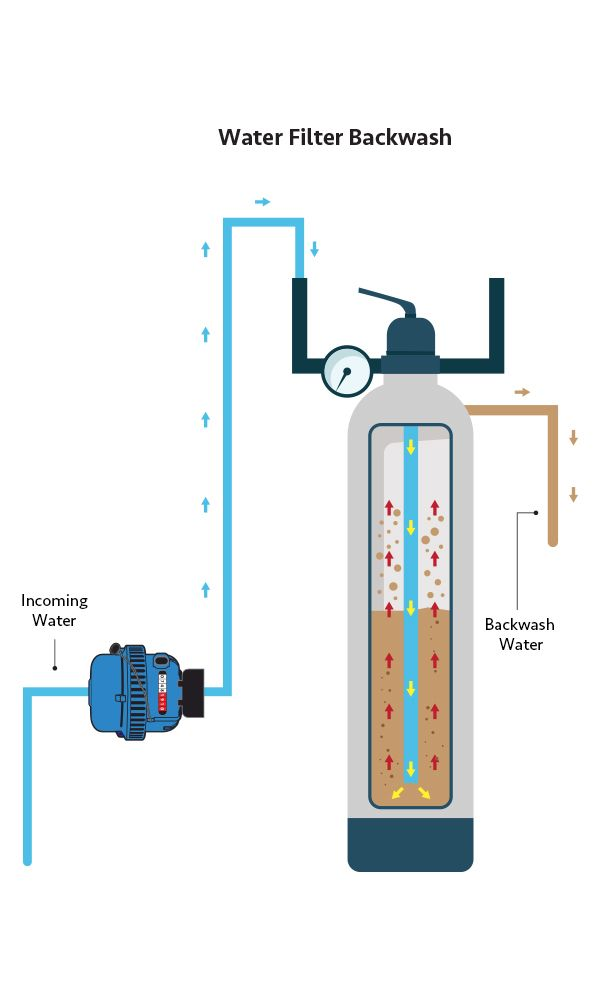 This image reflects the backwash process of the domestic water filter system.
