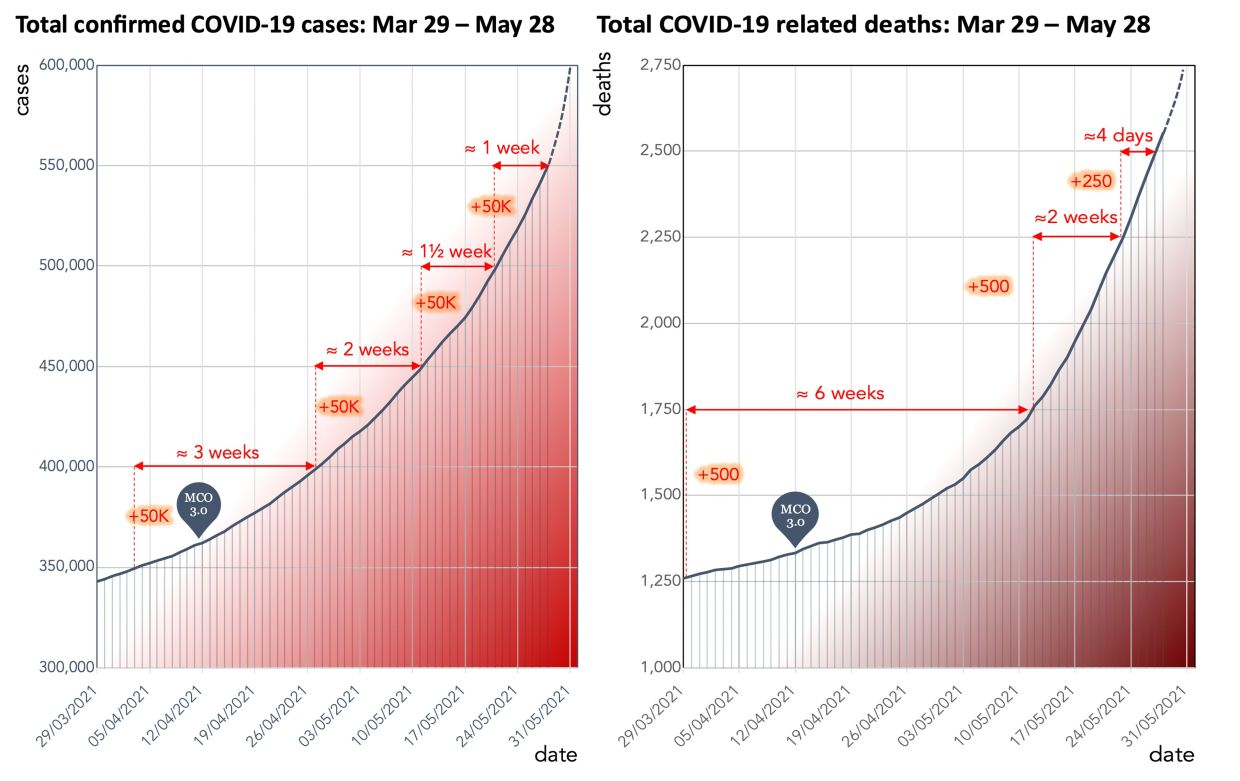 Source: Data on COVID-19 (coronavirus) by Our World in Data  https://covid.ourworldindata.org/data/owid-covid-data.csv