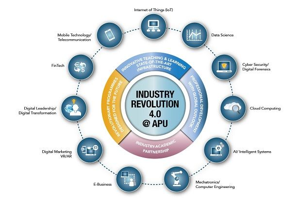 Under the IR4.0 strategy, APU has established an ecosystem that facilitates the delivery of IR4.0-relevant programmes infusing these technologies.