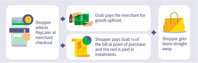 How PayLater for online shopping works.