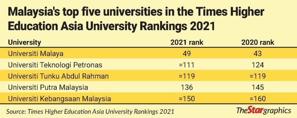 Malaysia's top five universities