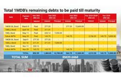 MoF: Govt receives RM336mil from Deloitte