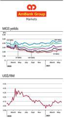 Treasury Pulse - Forex, treasuries market, ringgit, equity market