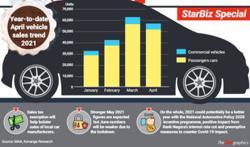 Bolstering vehicle sales