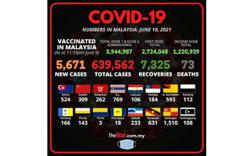 Covid-19: 5, 671 new cases, 2, 279 of it in the Klang Valley