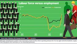 Pressure mounts on labour market