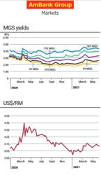 Treasury Pulse - Forex, US Treasuries, Malaysian bonds, markets,