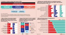 Pandemic disrupts global labour market