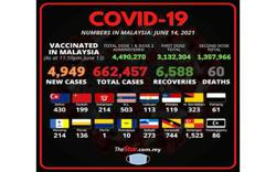 Covid-19: New cases drop below 5,000 mark, with 4,949 reported