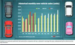 Cautiously optimistic outlook on car firms