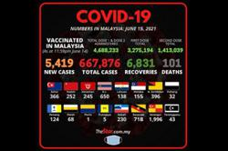 Covid-19: 5,419 cases, 101 deaths reported on Tuesday (June 15)