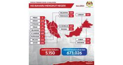 Covid-19: 5,150 new cases, Selangor tops list with 1,914