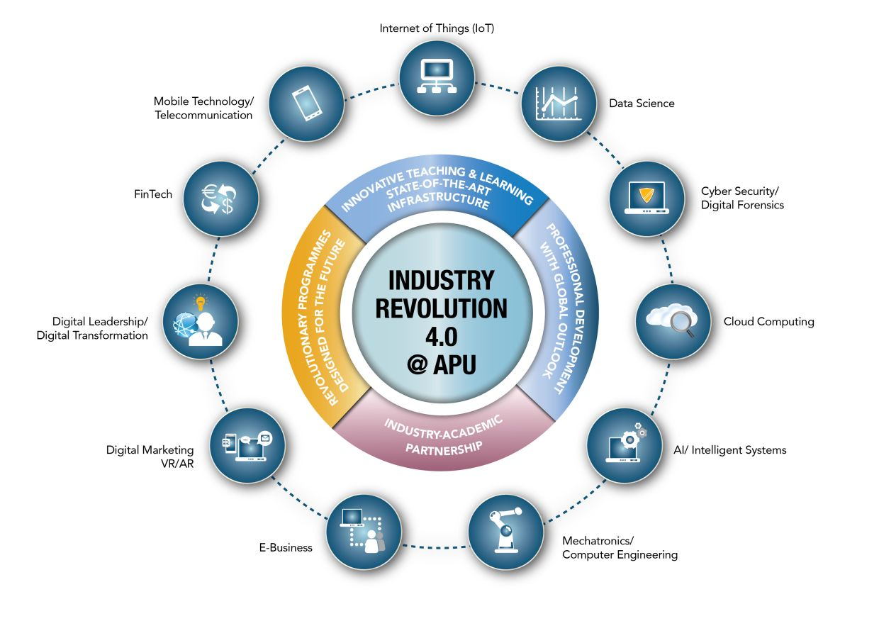 Asia Pacific University of Technology & Innovation (APU) developed its own IR4.0 strategy to nurture the world's future innovators and uphold its vision as a University of Technology and Innovation.