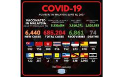Covid-19: 6,440 new cases on Friday (June 18)