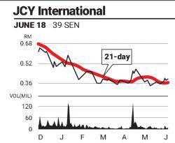Eye On Stock: JCY International Bhd