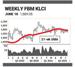 Late surge dispels correction fears