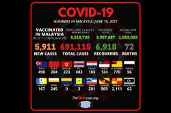 Covid-19: 5,911 new cases reported, S'gor still at top of list with 2,111