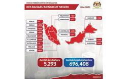 Covid-19: 5,293 new infections reported Sunday, Selangor still at top with 1,680 cases