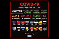 Covid-19: 4,611 new cases as total number exceeds 700,000, another 69 deaths