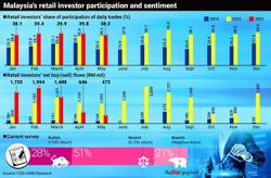 Shifting to safer investments