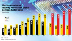 Global chip demand remains high