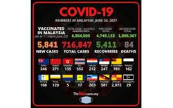 Covid-19: 5,841 new cases, Selangor still top with 2,072