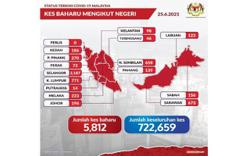 Covid-19: 5,812 new cases, Selangor still top with 2,187